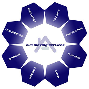 AIM Moving Services' Vision
